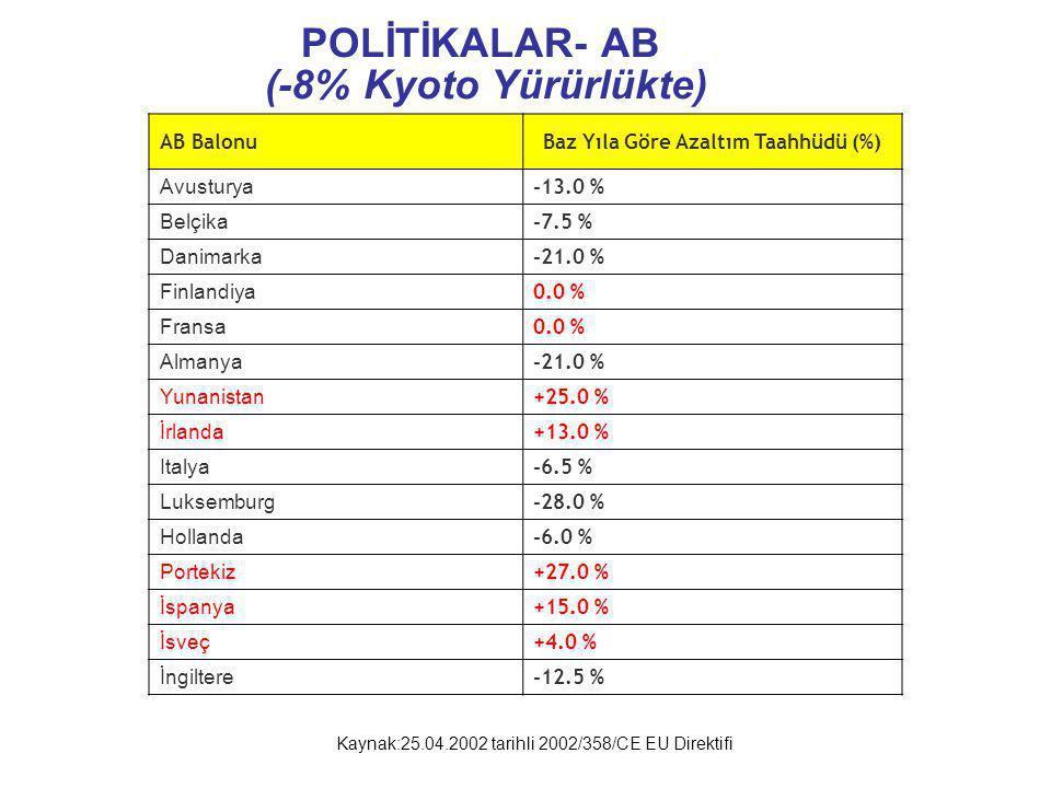POLİTİKALAR- AB (-8% Kyoto Yürürlükte)