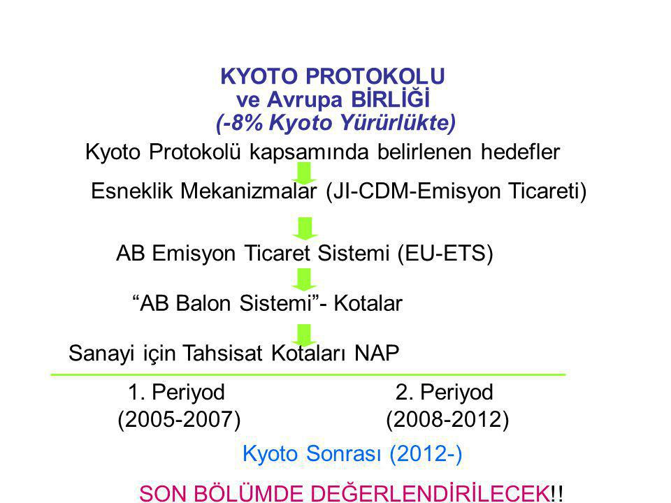 KYOTO PROTOKOLU ve Avrupa BİRLİĞİ (-8% Kyoto Yürürlükte)