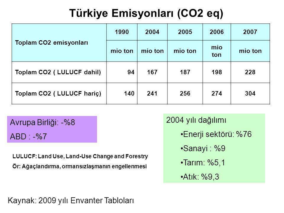 Türkiye Emisyonları (CO2 eq)