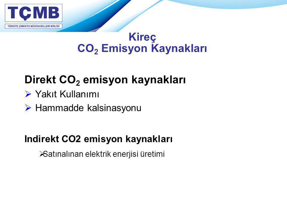 Kireç CO2 Emisyon Kaynakları
