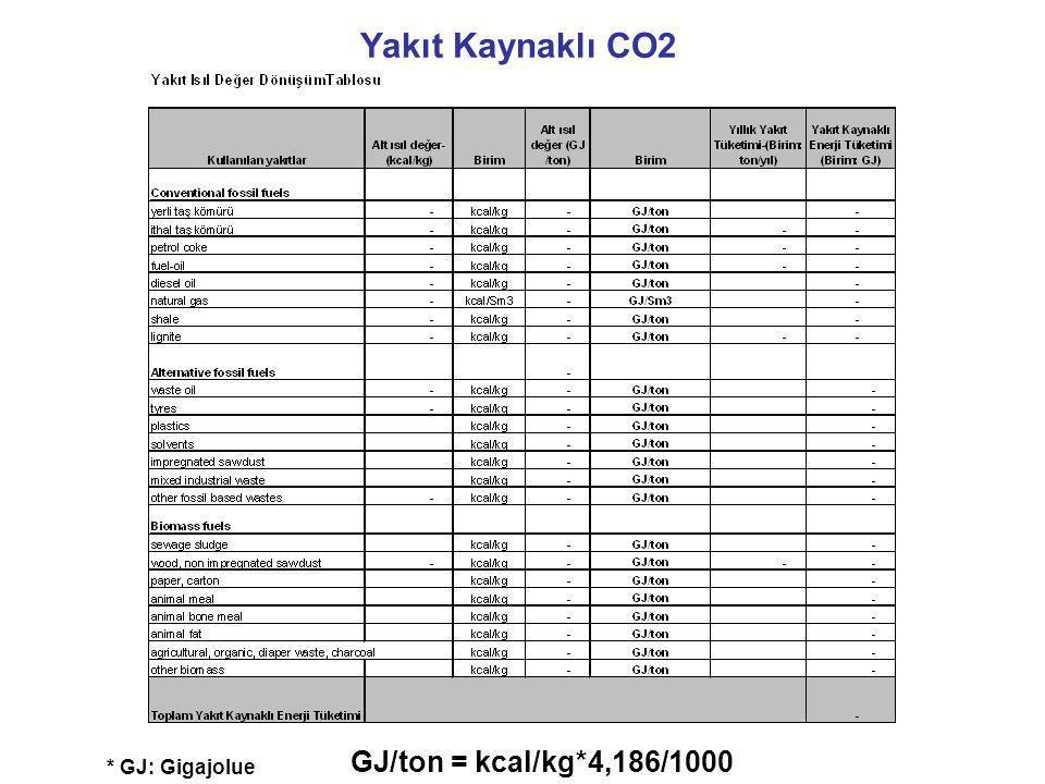 Yakıt Kaynaklı CO2 GJ/ton = kcal/kg*4,186/1000 * GJ: Gigajolue