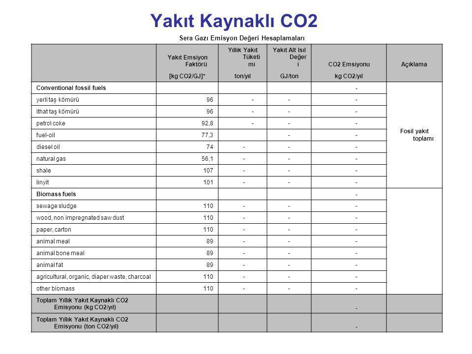 Yakıt Kaynaklı CO2 Sera Gazı Emisyon Değeri Hesaplamaları