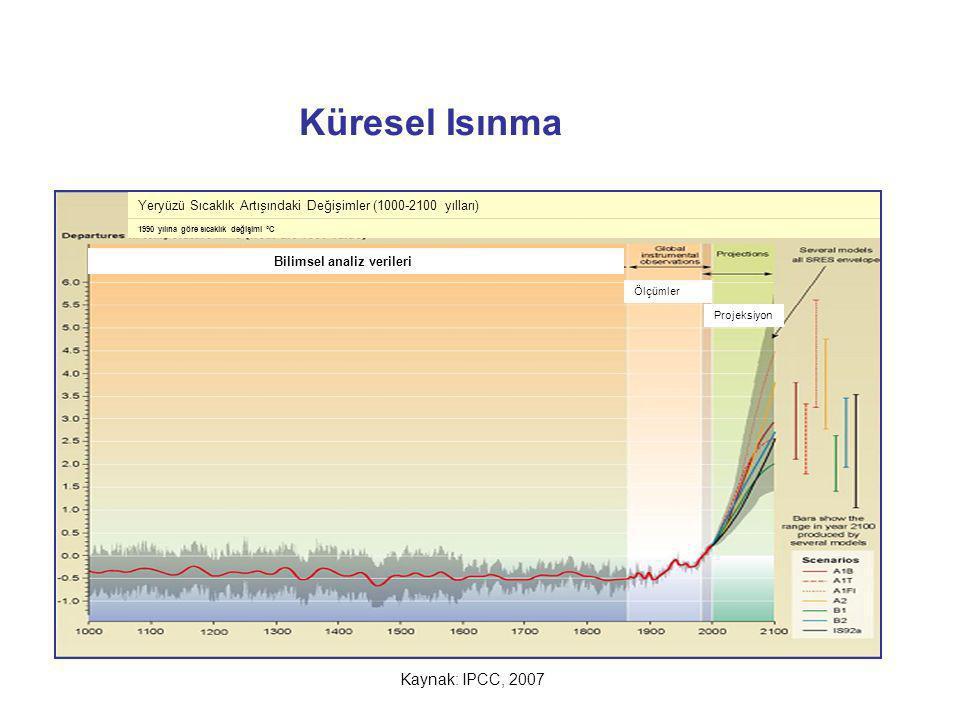 Küresel Isınma Kaynak: IPCC, 2007