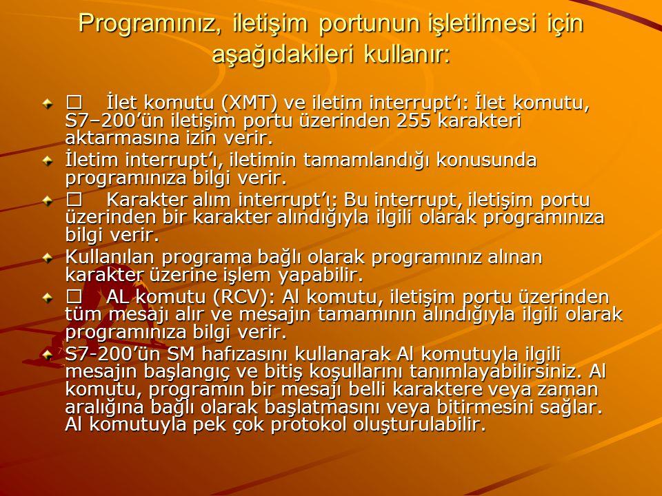 Programınız, iletişim portunun işletilmesi için aşağıdakileri kullanır: