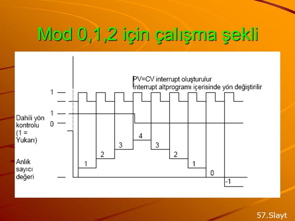 Mod 0,1,2 için çalışma şekli 57.Slayt