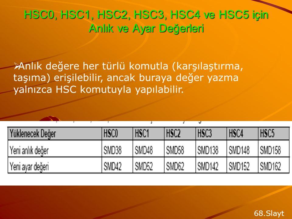 HSC0, HSC1, HSC2, HSC3, HSC4 ve HSC5 için Anlık ve Ayar Değerleri