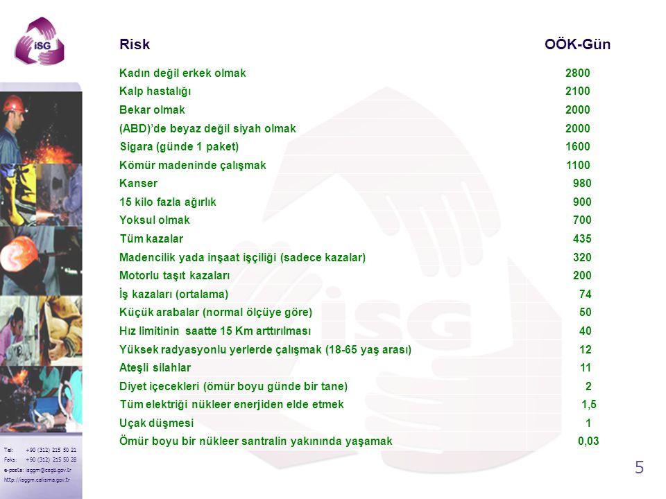 Risk OÖK-Gün Kadın değil erkek olmak 2800 Kalp hastalığı 2100