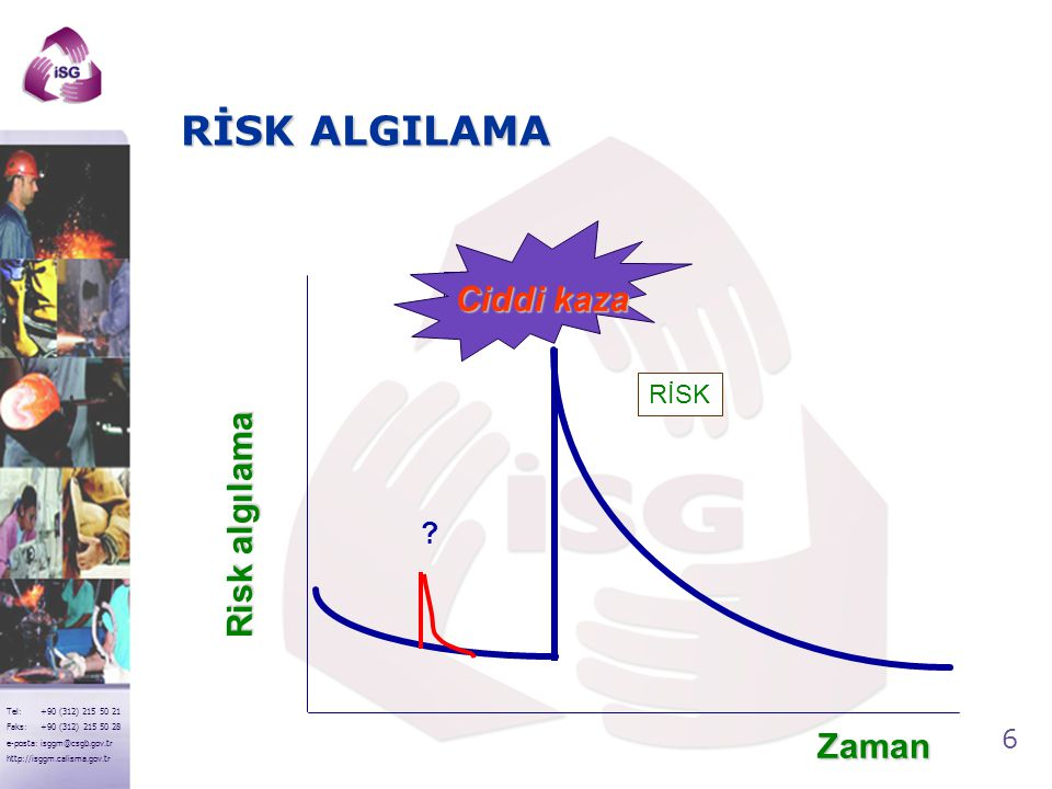 RİSK ALGILAMA Ciddi kaza RİSK Risk algılama Zaman