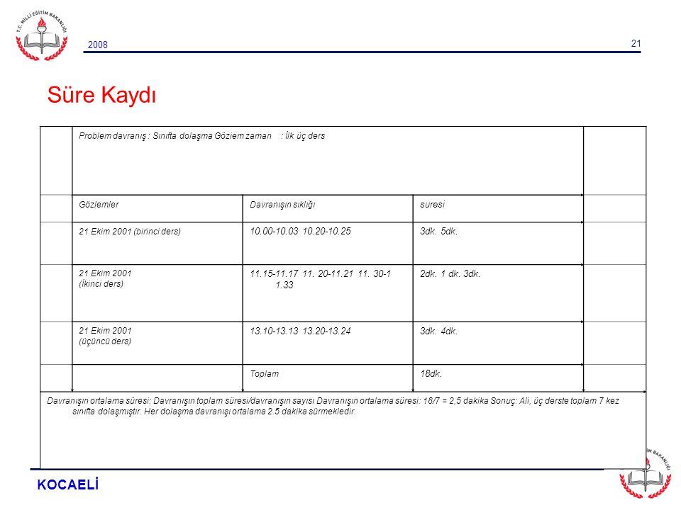 Süre Kaydı KOCAELİ suresi 10.00-10.03 10.20-10.25 3dk. 5dk.