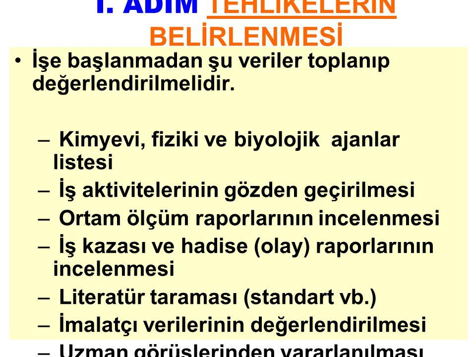I. ADIM TEHLİKELERİN BELİRLENMESİ
