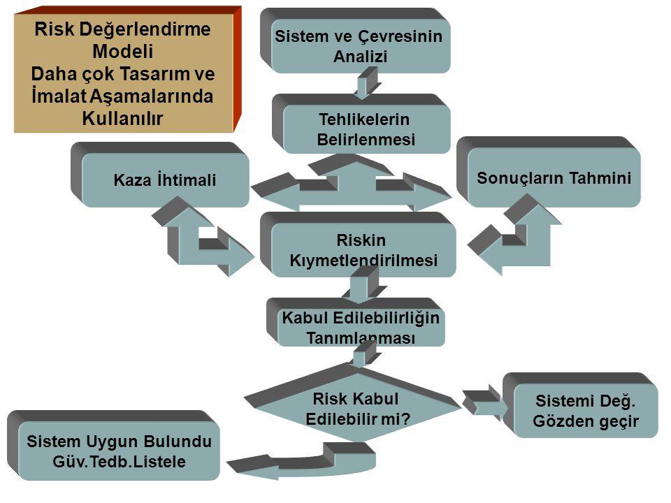 Risk Değerlendirme Modeli