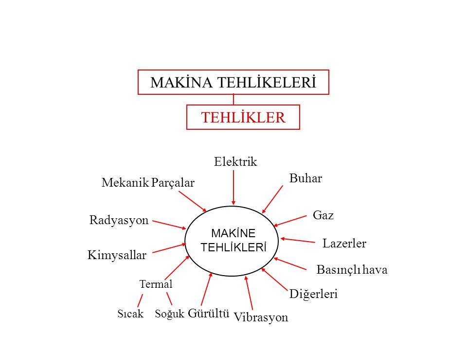 MAKİNA TEHLİKELERİ TEHLİKLER Elektrik Buhar Mekanik Parçalar Gaz