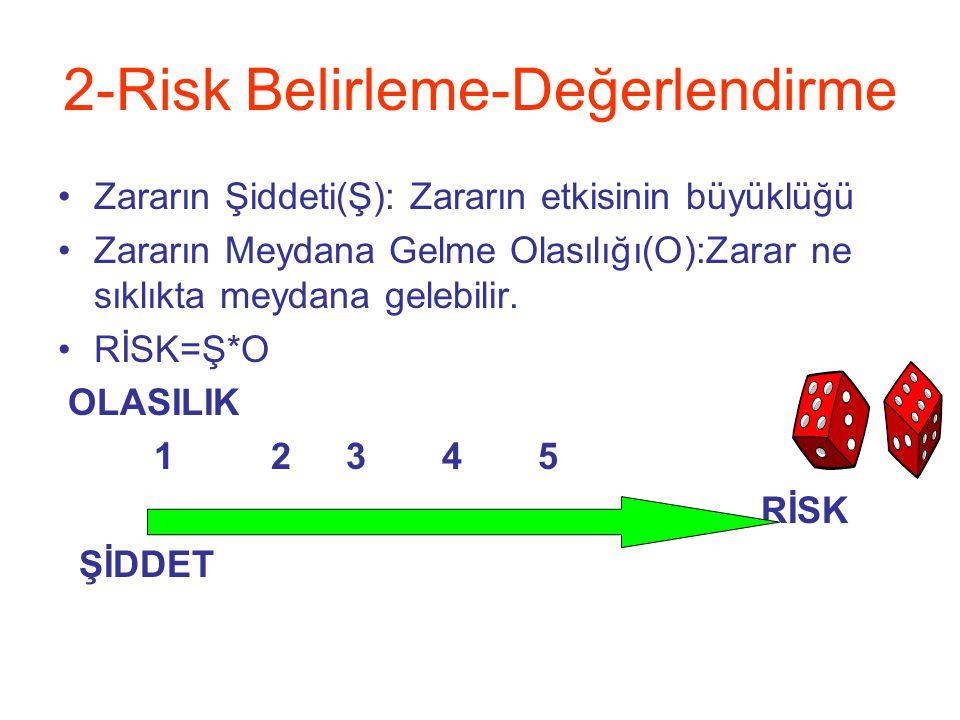 2-Risk Belirleme-Değerlendirme
