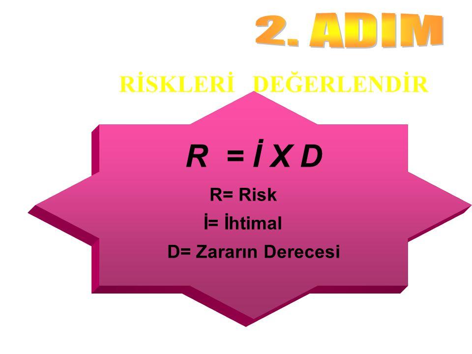 R = İ X D 2. ADIM RİSKLERİ DEĞERLENDİR R= Risk İ= İhtimal