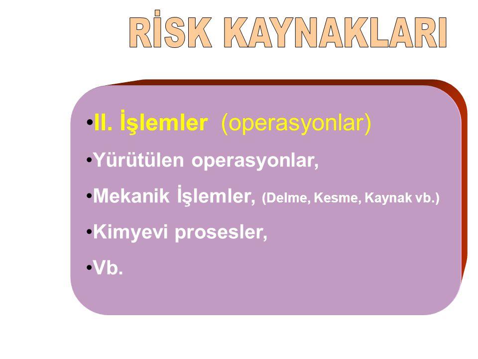 RİSK KAYNAKLARI II. İşlemler (operasyonlar) Yürütülen operasyonlar,