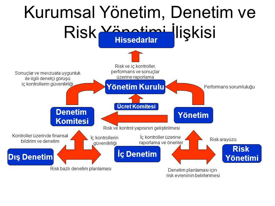 Kurumsal Yönetim, Denetim ve Risk Yönetimi İlişkisi