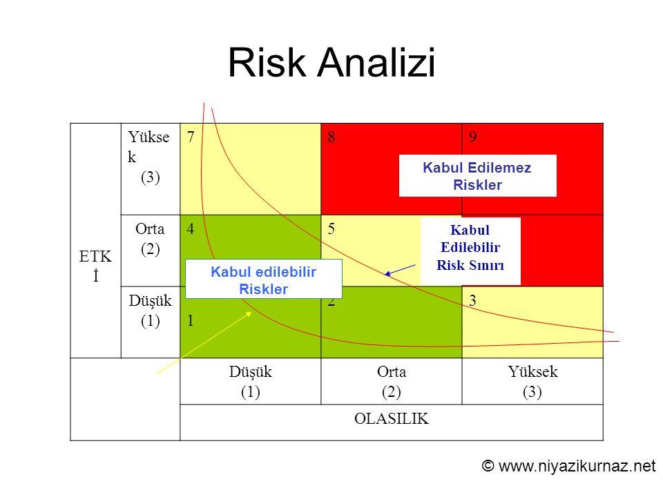 Risk Analizi ETKİ Yüksek (3) 7 8 9 Orta (2) 4 5 6 Düşük (1) 1 2 3