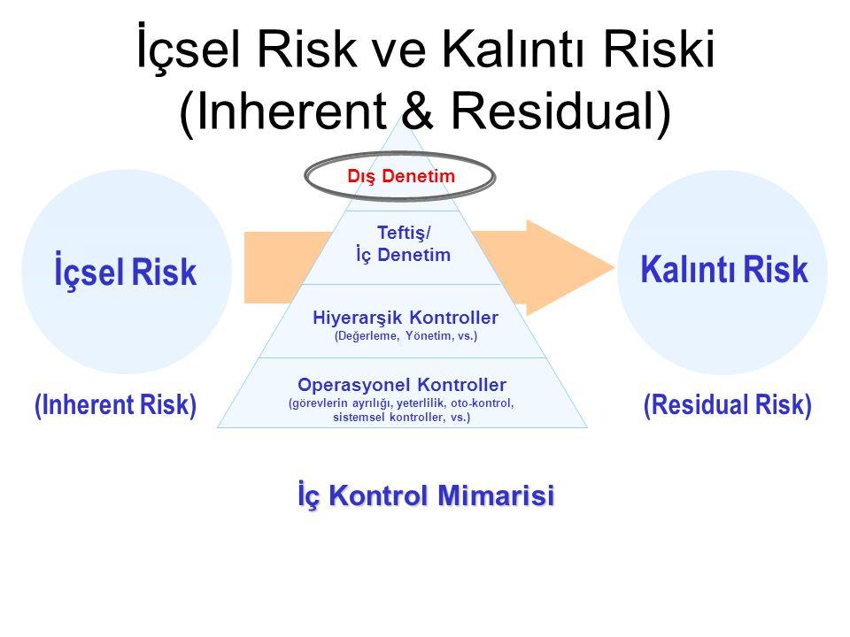 İçsel Risk ve Kalıntı Riski (Inherent & Residual)