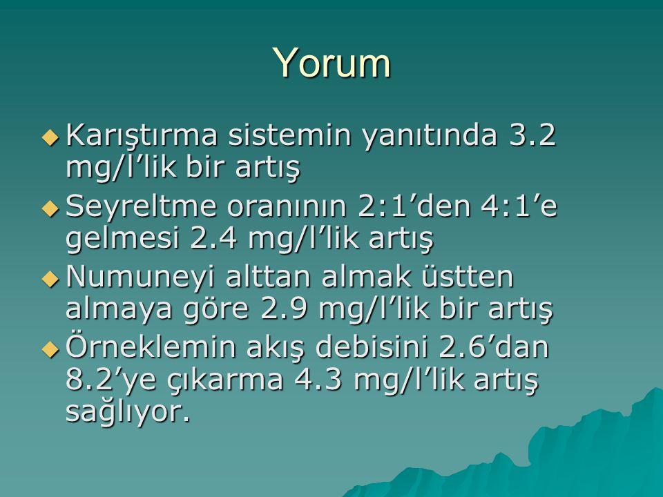 Yorum Karıştırma sistemin yanıtında 3.2 mg/l'lik bir artış
