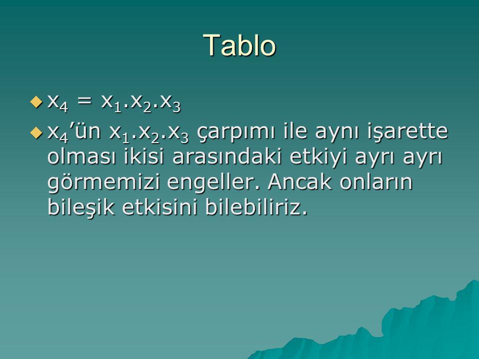 Tablo x4 = x1.x2.x3.