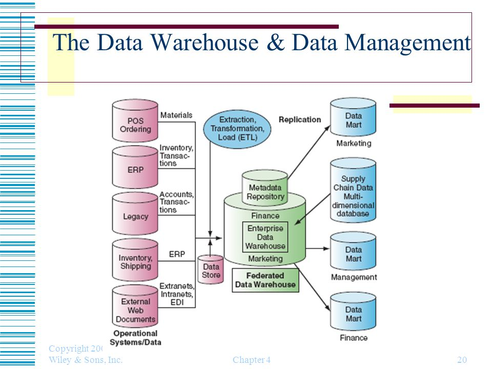 The Data Warehouse & Data Management