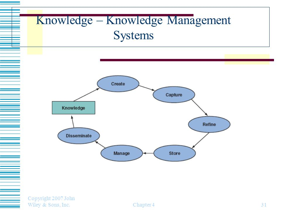 Knowledge – Knowledge Management Systems