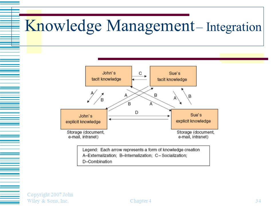 Knowledge Management – Integration