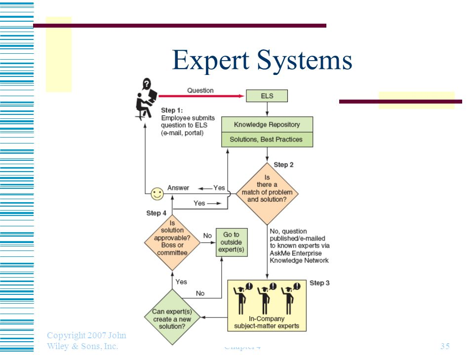 Expert Systems Copyright 2007 John Wiley & Sons, Inc. Chapter 4