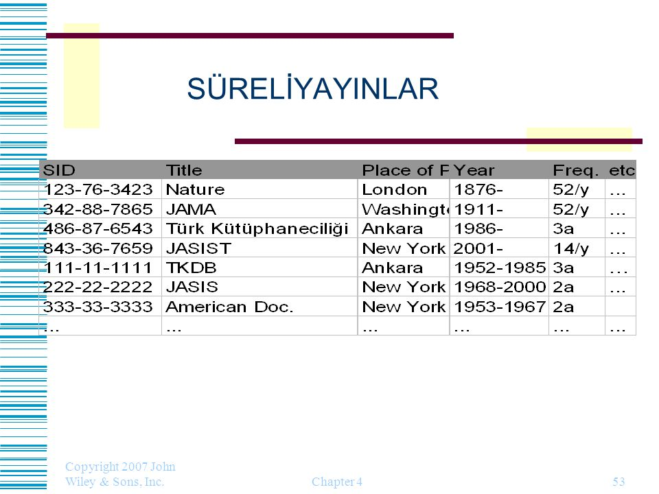 SÜRELİYAYINLAR Copyright 2007 John Wiley & Sons, Inc. Chapter 4