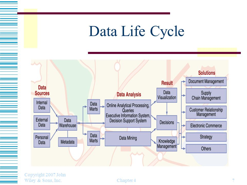 Data Life Cycle Copyright 2007 John Wiley & Sons, Inc. Chapter 4
