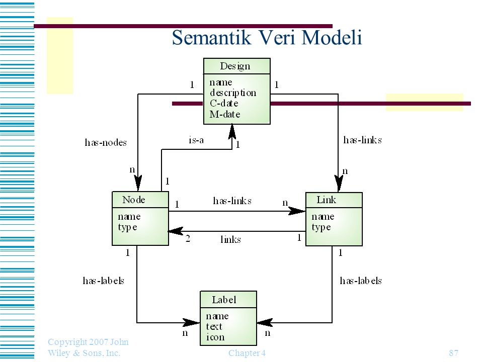 Semantik Veri Modeli Copyright 2007 John Wiley & Sons, Inc. Chapter 4