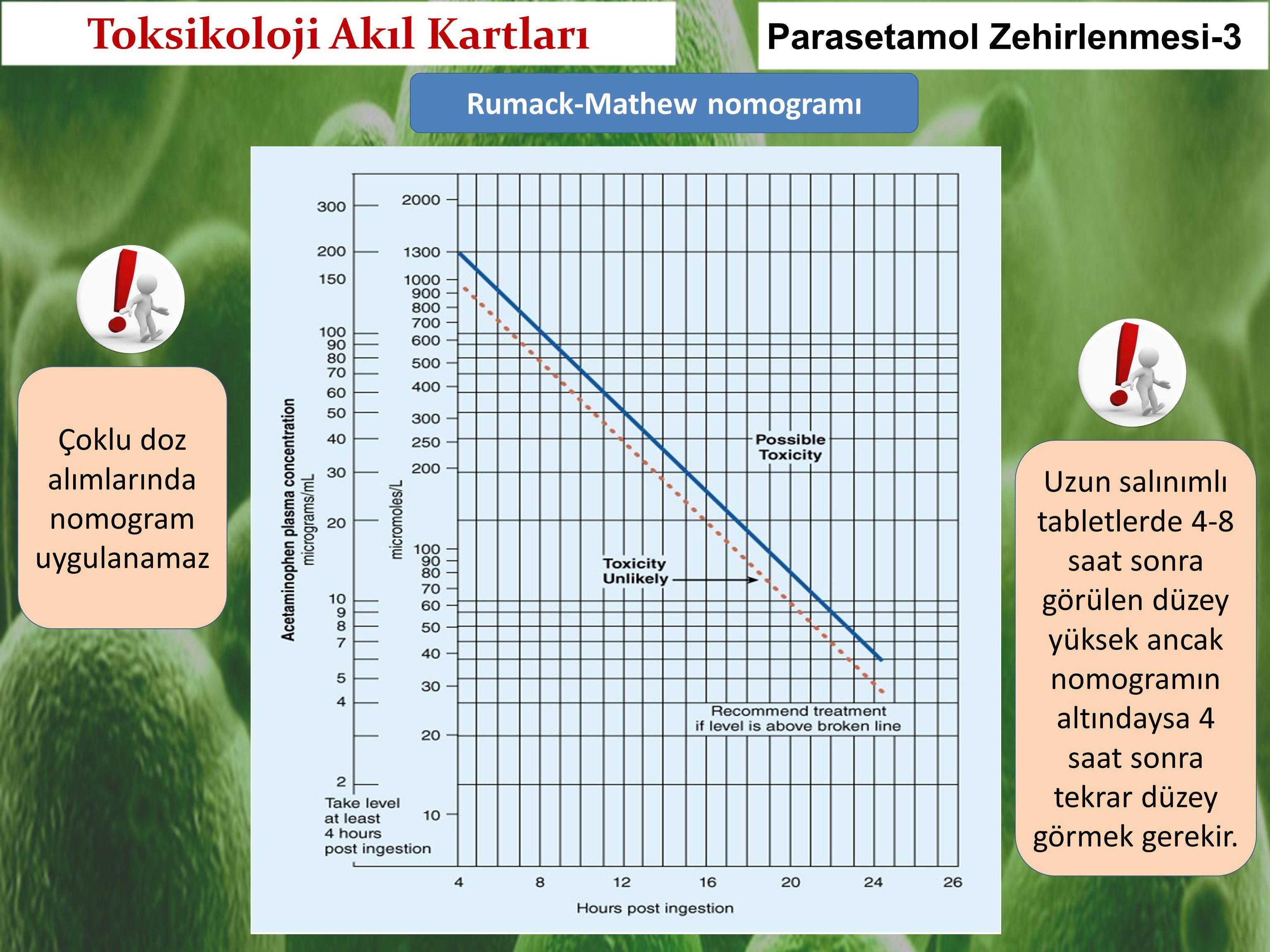 Toksikoloji Akıl Kartları Rumack-Mathew nomogramı