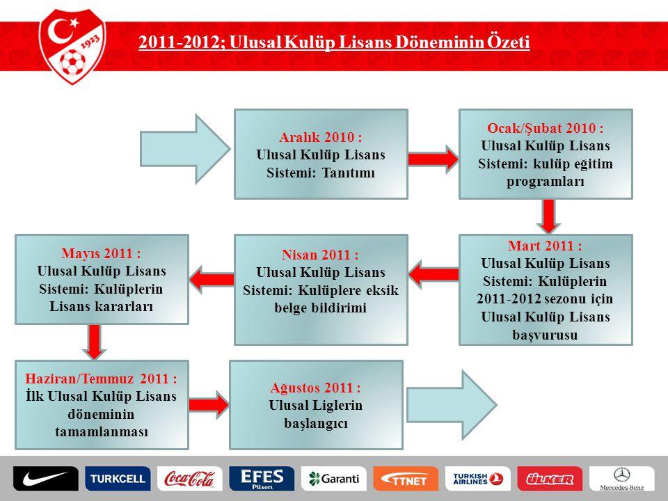 2011-2012; Ulusal Kulüp Lisans Döneminin Özeti
