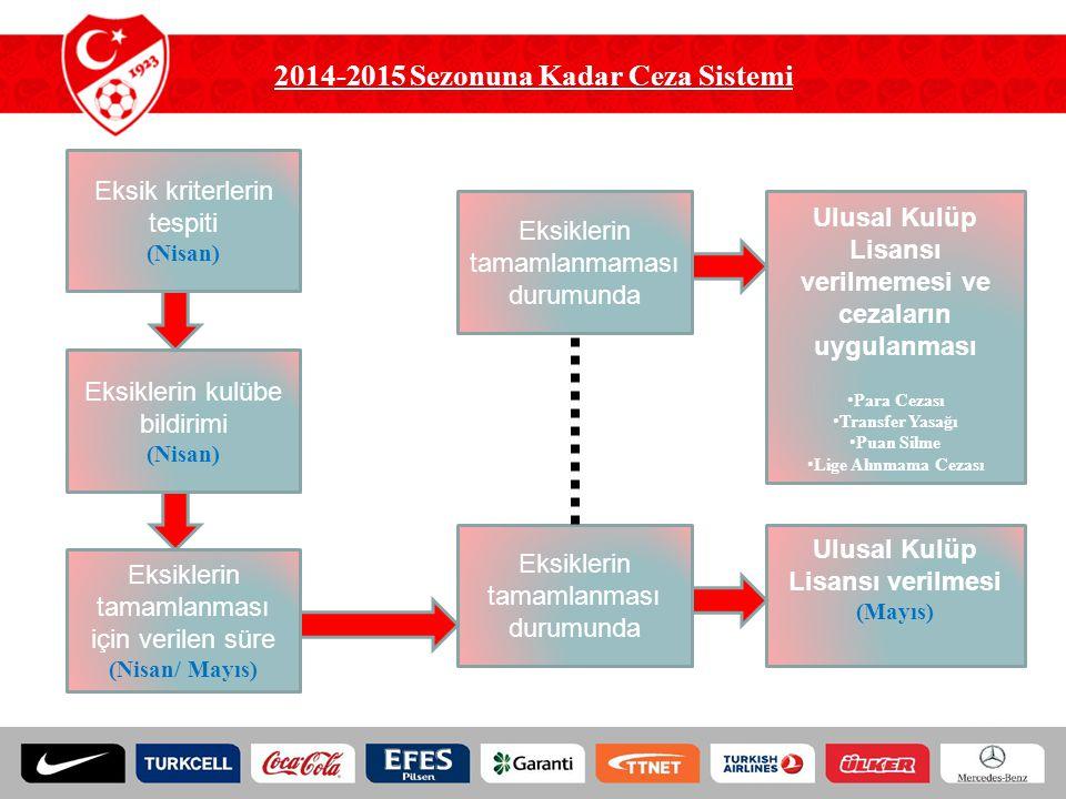 2014-2015 Sezonuna Kadar Ceza Sistemi