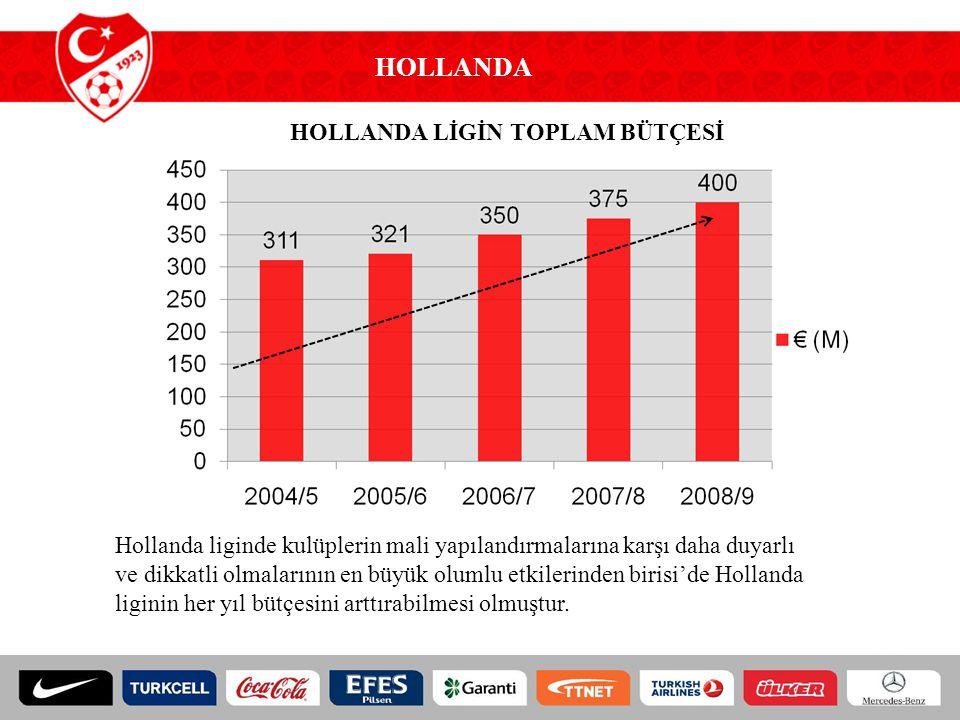 HOLLANDA HOLLANDA LİGİN TOPLAM BÜTÇESİ