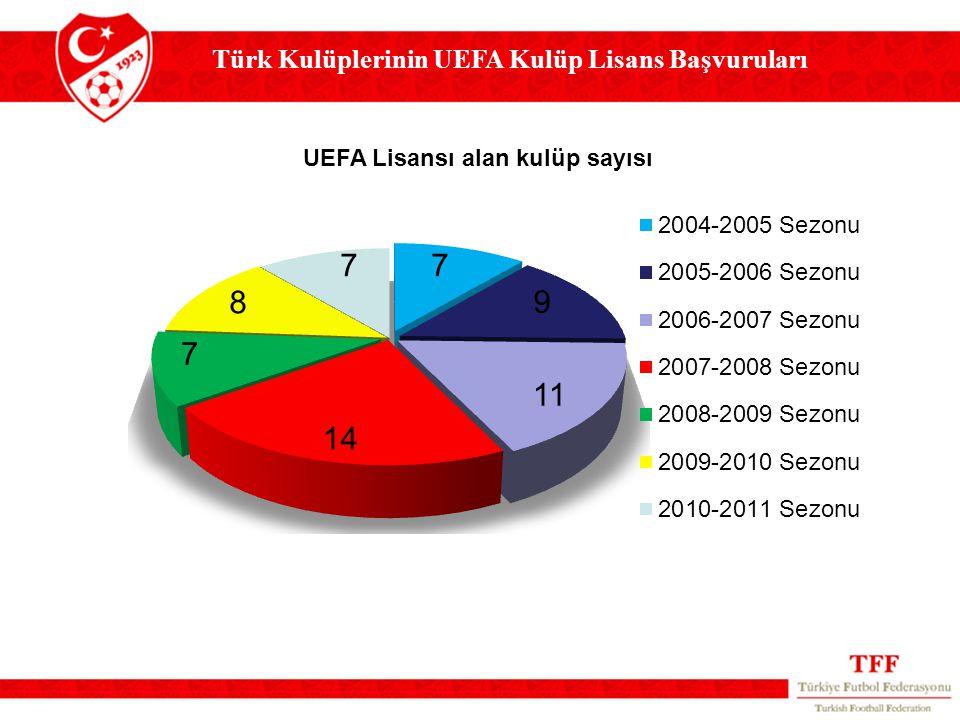 Türk Kulüplerinin UEFA Kulüp Lisans Başvuruları