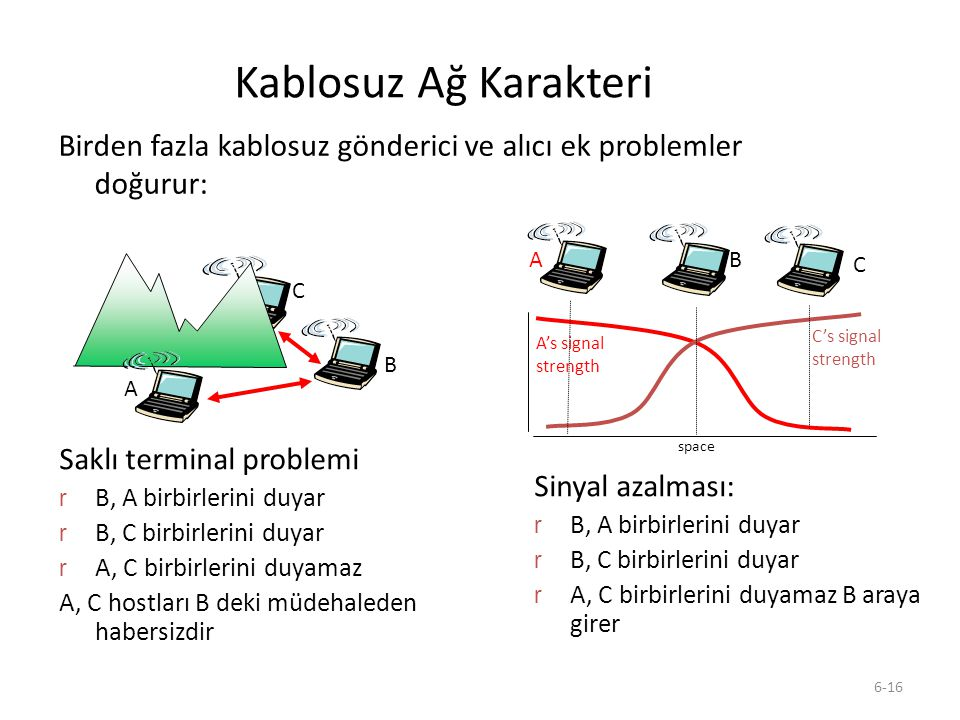 Kablosuz Ağ Karakteri Birden fazla kablosuz gönderici ve alıcı ek problemler doğurur: A. B. C. A's signal.
