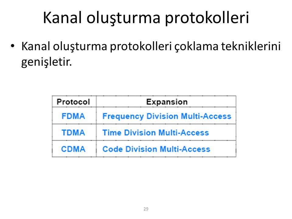 Kanal oluşturma protokolleri