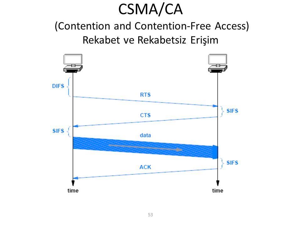 CSMA/CA (Contention and Contention-Free Access) Rekabet ve Rekabetsiz Erişim
