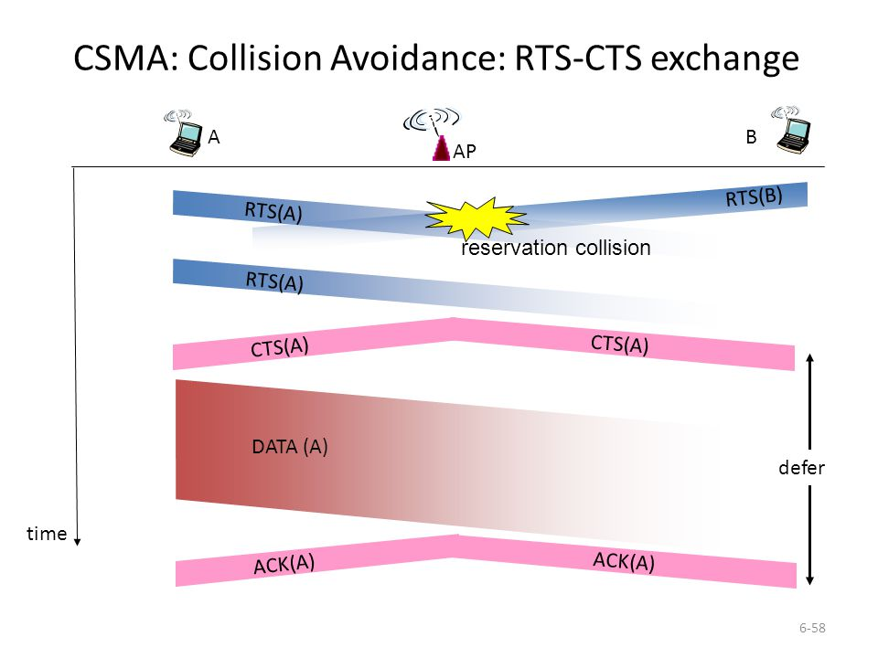 CSMA: Collision Avoidance: RTS-CTS exchange
