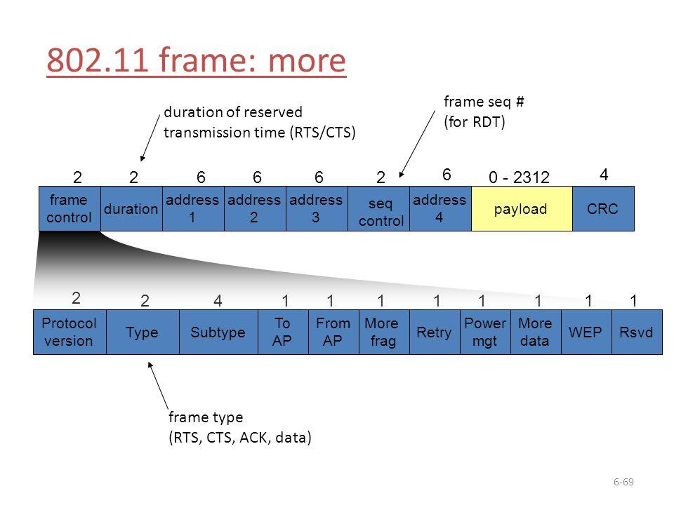 802.11 frame: more frame seq # (for RDT) duration of reserved