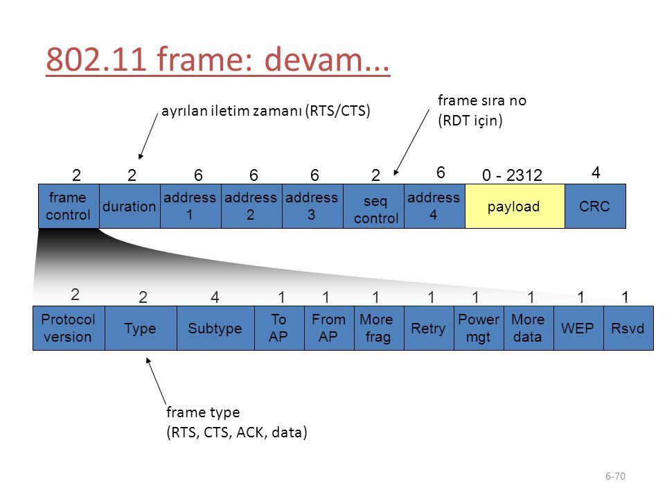 802.11 frame: devam... frame sıra no (RDT için)