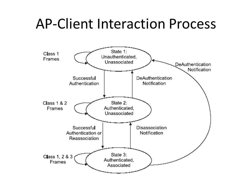 AP-Client Interaction Process