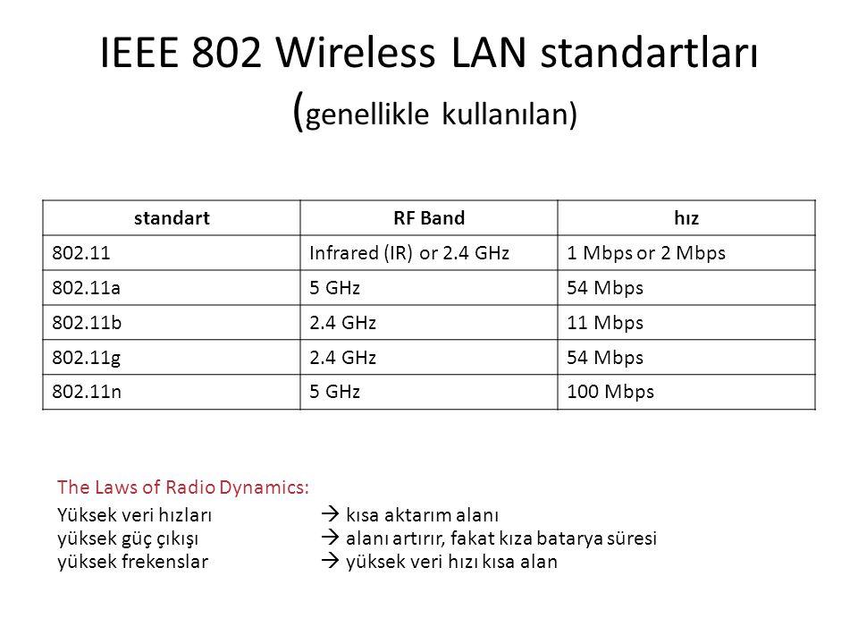 IEEE 802 Wireless LAN standartları (genellikle kullanılan)
