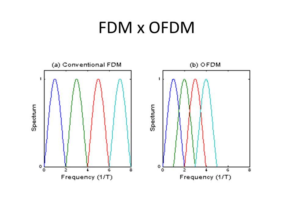 FDM x OFDM