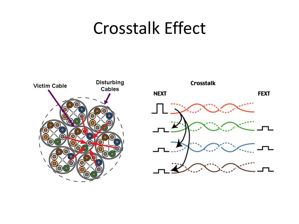 Crosstalk Effect