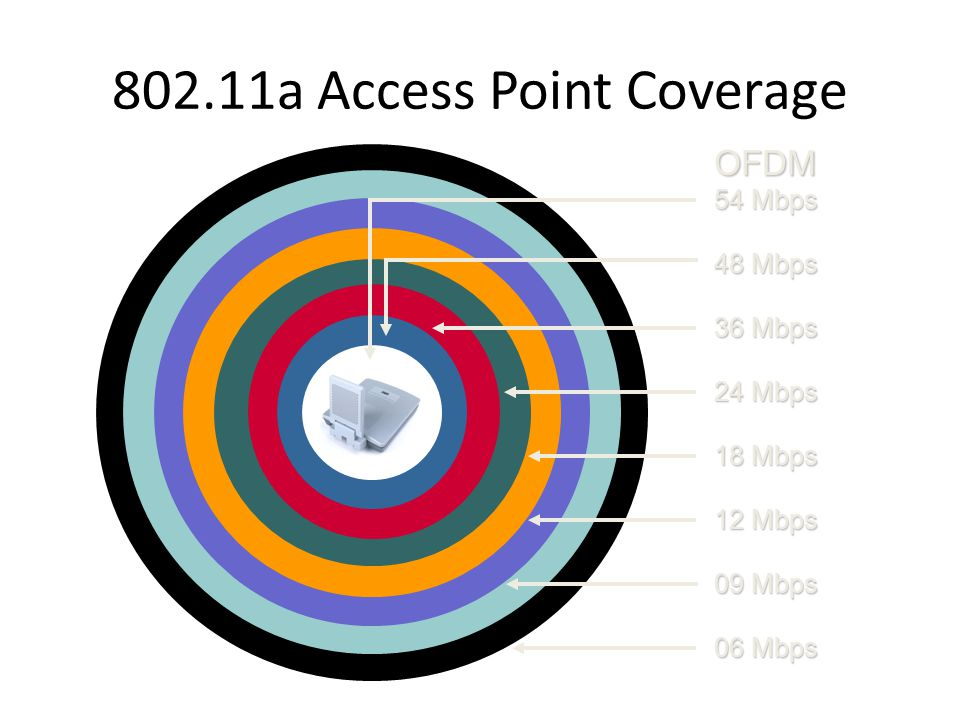 802.11a Access Point Coverage
