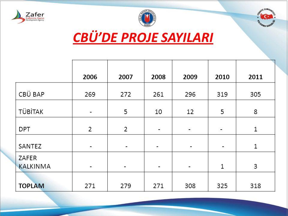 CBÜ'DE PROJE SAYILARI 2006 2007 2008 2009 2010 2011 CBÜ BAP 269 272