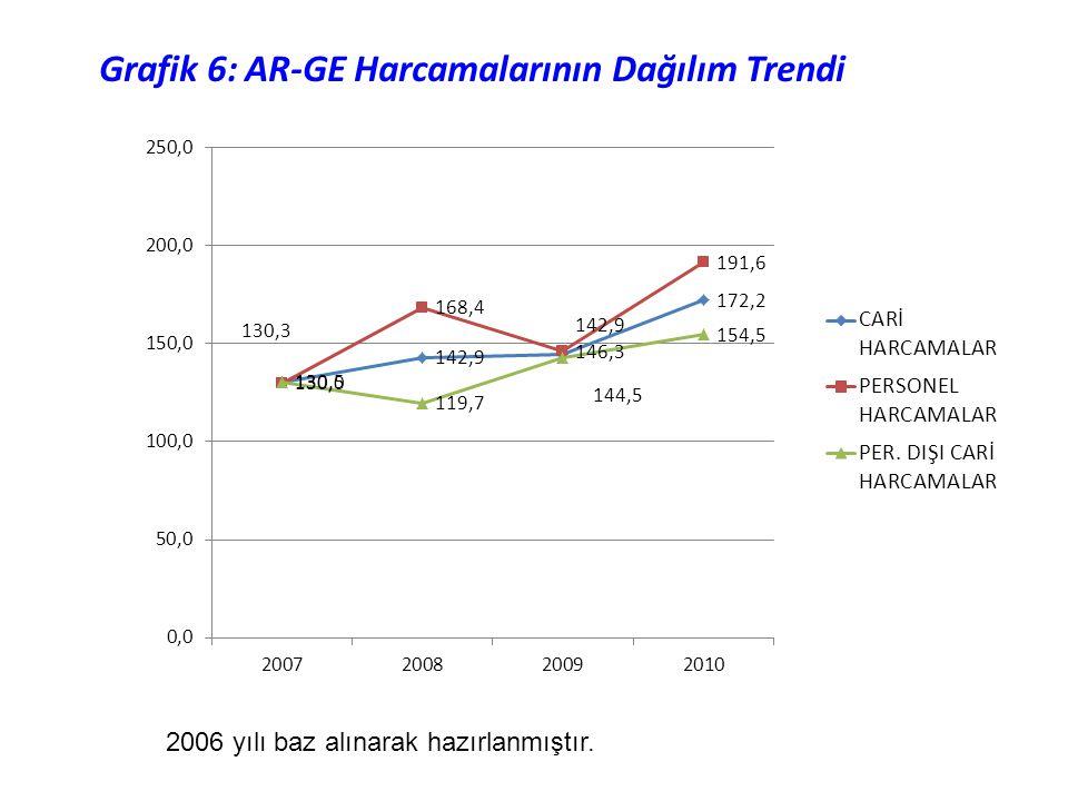 Grafik 6: AR-GE Harcamalarının Dağılım Trendi