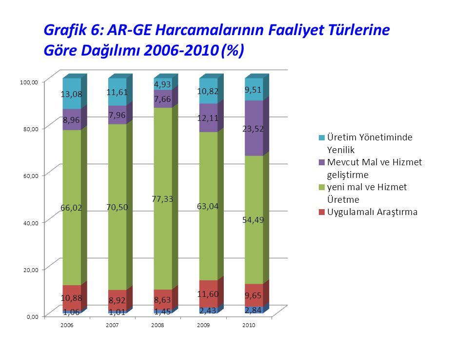 Grafik 6: AR-GE Harcamalarının Faaliyet Türlerine Göre Dağılımı 2006-2010 (%)